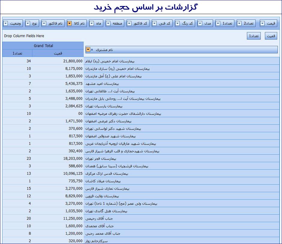 گزارش حجم خرید CRM