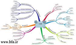 تعریف مدیریت ارتباط با مشتری  (CRM)