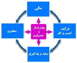 منظرهای روش ارزیابی متوازن